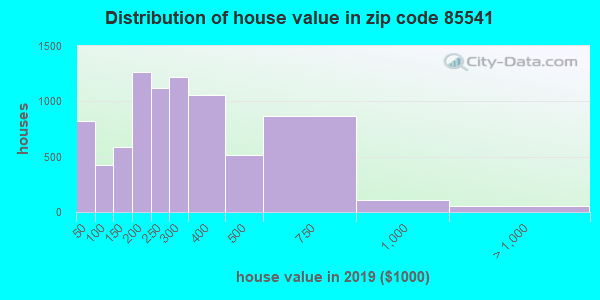 Zip code 85541 house/condo values in 2010