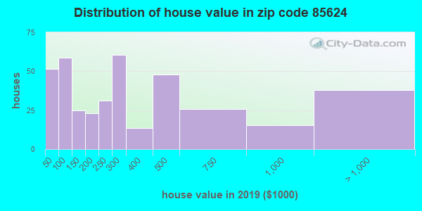 Zip code 85624 house/condo values in 2010
