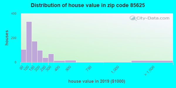 Zip code 85625 house/condo values in 2010