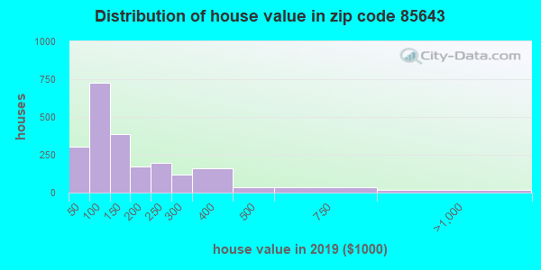 Zip code 85643 house/condo values in 2010