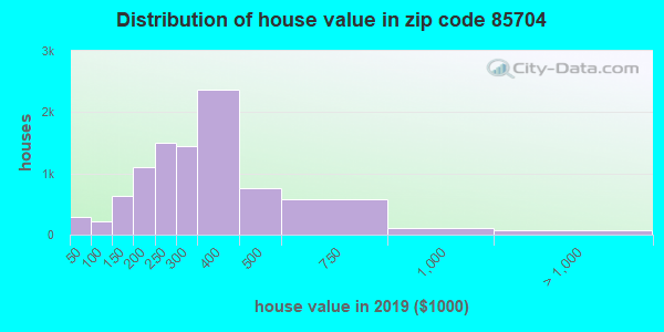 Zip code 85704 house/condo values in 2010