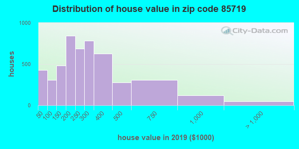Zip code 85719 house/condo values in 2010