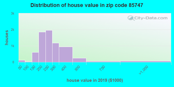 Zip code 85747 house/condo values in 2010