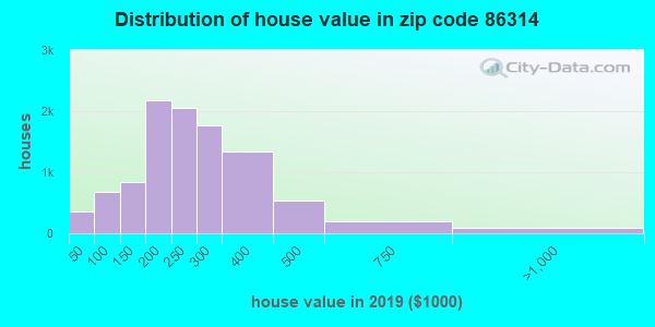 Zip code 86314 house/condo values in 2010