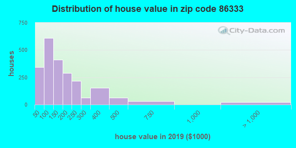 Zip code 86333 house/condo values in 2011