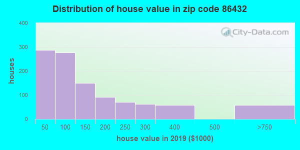 Zip code 86432 house/condo values in 2011