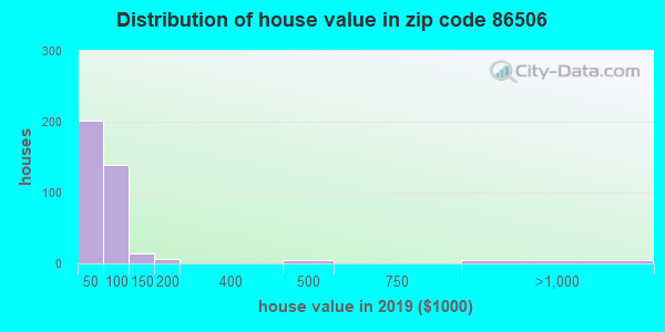 Zip code 86506 house/condo values in 2010