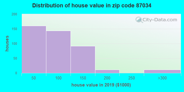 Zip code 87034 house/condo values in 2010