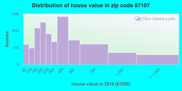 Zip code 87107 house/condo values in 2010