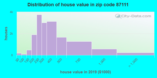 Zip code 87111 house/condo values in 2010
