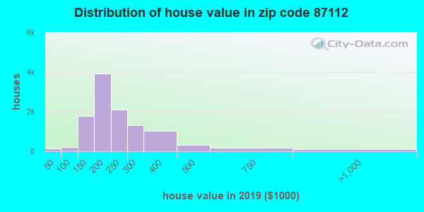 Zip code 87112 house/condo values in 2010