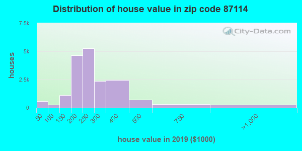 Zip code 87114 house/condo values in 2010