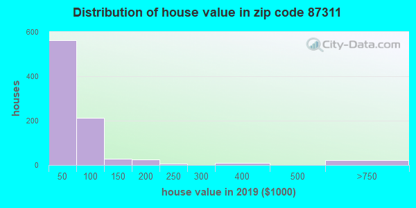 Zip code 87311 house/condo values in 2010