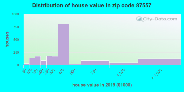 Zip code 87557 house/condo values in 2010