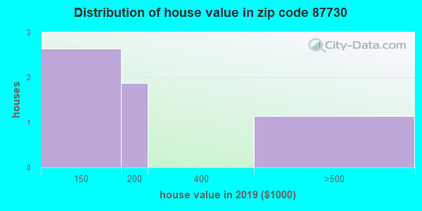 Zip code 87730 house/condo values in 2010