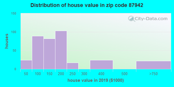 Zip code 87942 house/condo values in 2010