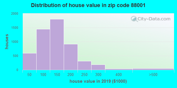 Zip code 88001 house/condo values in 2010