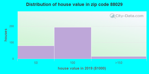 Zip code 88029 house/condo values in 2010