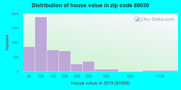 Zip code 88030 house/condo values in 2010