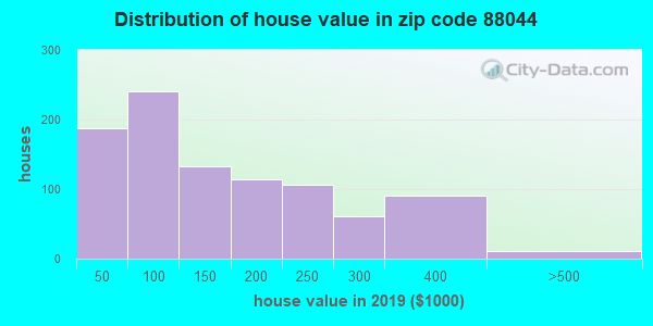 Zip code 88044 house/condo values in 2010