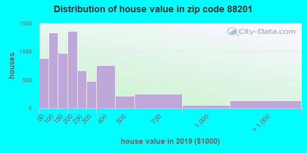 Zip code 88201 house/condo values in 2010