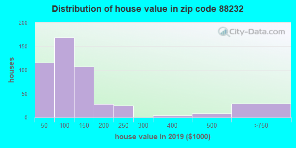 Zip code 88232 house/condo values in 2010