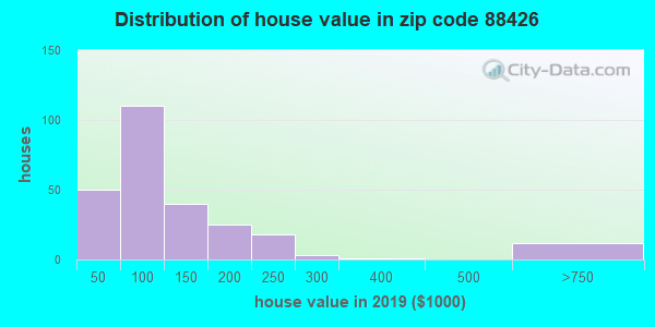 Zip code 88426 house/condo values in 2011