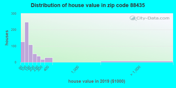 Zip code 88435 house/condo values in 2011