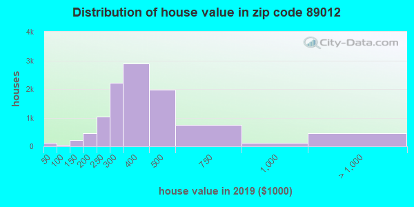 Zip code 89012 house/condo values in 2010