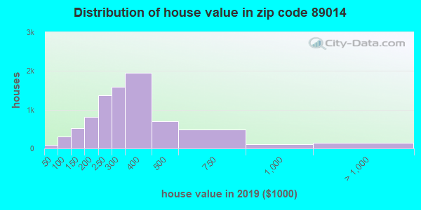 Zip code 89014 house/condo values in 2010