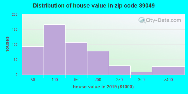 Zip code 89049 house/condo values in 2011