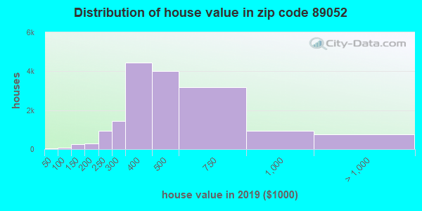 Zip code 89052 house/condo values in 2010