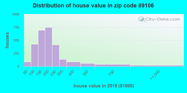 Zip code 89106 house/condo values in 2010