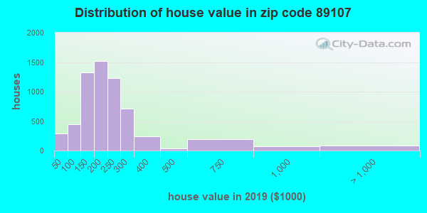 Zip code 89107 house/condo values in 2010
