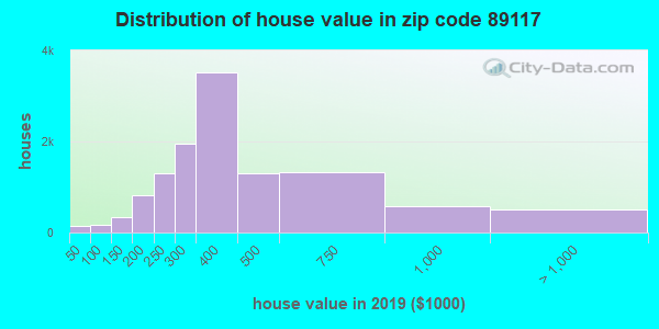Zip code 89117 house/condo values in 2010