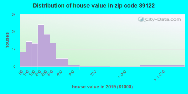 Zip code 89122 house/condo values in 2010