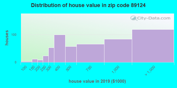 Zip code 89124 house/condo values in 2010