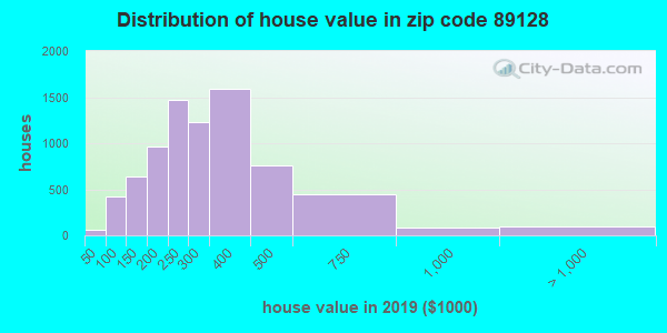 Zip code 89128 house/condo values in 2010