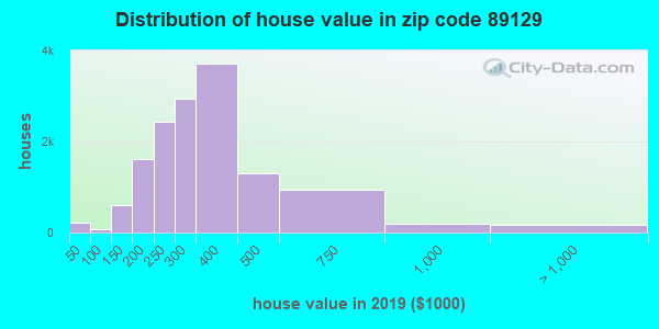 Zip code 89129 house/condo values in 2010