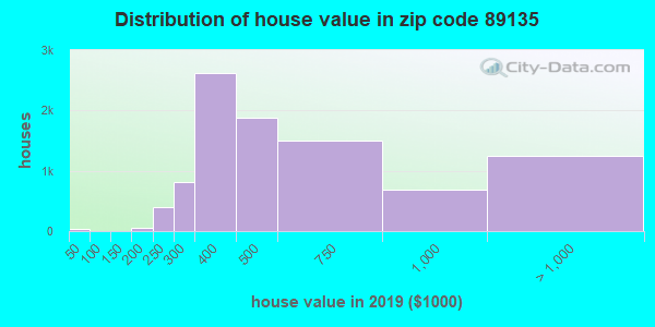 Zip code 89135 house/condo values in 2010