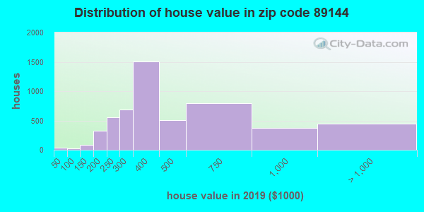 Zip code 89144 house/condo values in 2010