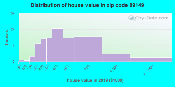 Zip code 89149 house/condo values in 2010