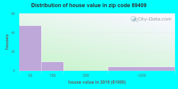 Zip code 89409 house/condo values in 2010