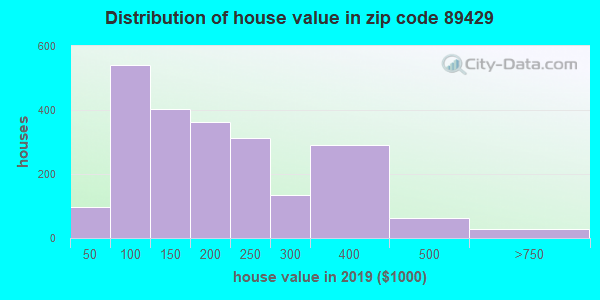 Zip code 89429 house/condo values in 2010