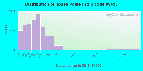 Zip code 89433 house/condo values in 2010