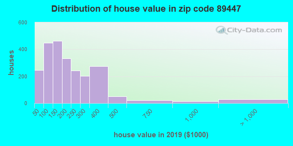 Zip code 89447 house/condo values in 2010