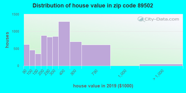 Zip code 89502 house/condo values in 2010
