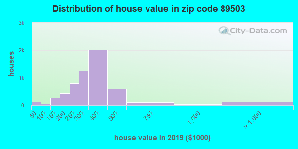 Zip code 89503 house/condo values in 2010