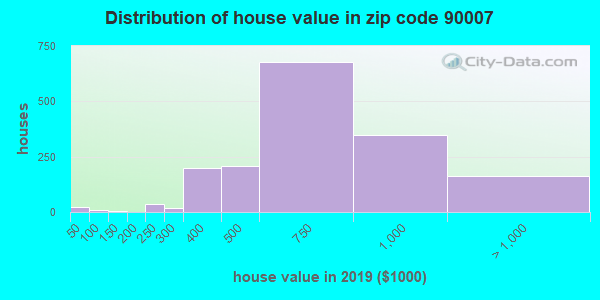 Zip code 90007 house/condo values in 2010