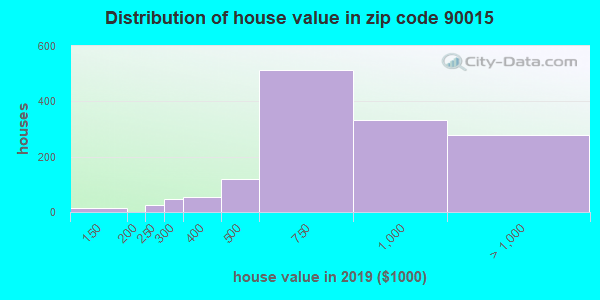 Zip code 90015 house/condo values in 2010
